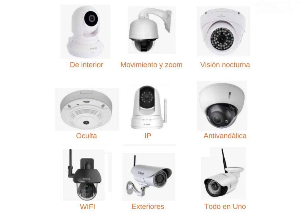 Tipos de cámaras de videovigilancia alarmas solutions sistemas seguridad